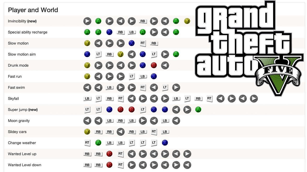 By Photo Congress || Gta 5 Cheat Codes Unlimited Money Ps4